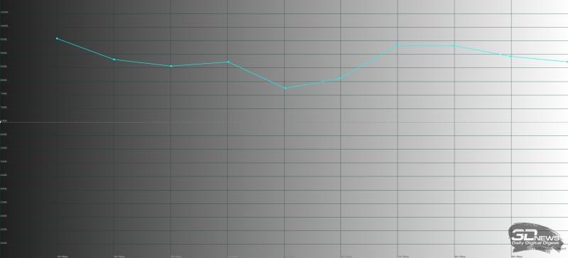 Nokia 8, цветовая температура. Голубая линия – показатели Nokia, пунктирная – эталонная температура