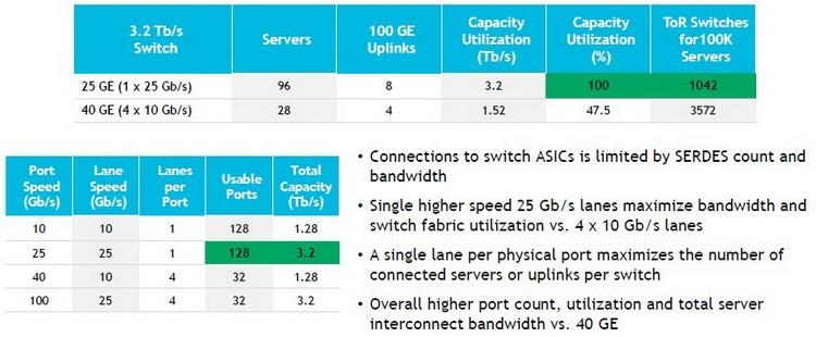 Стандарт 40G менее эффективен, нежели 25G