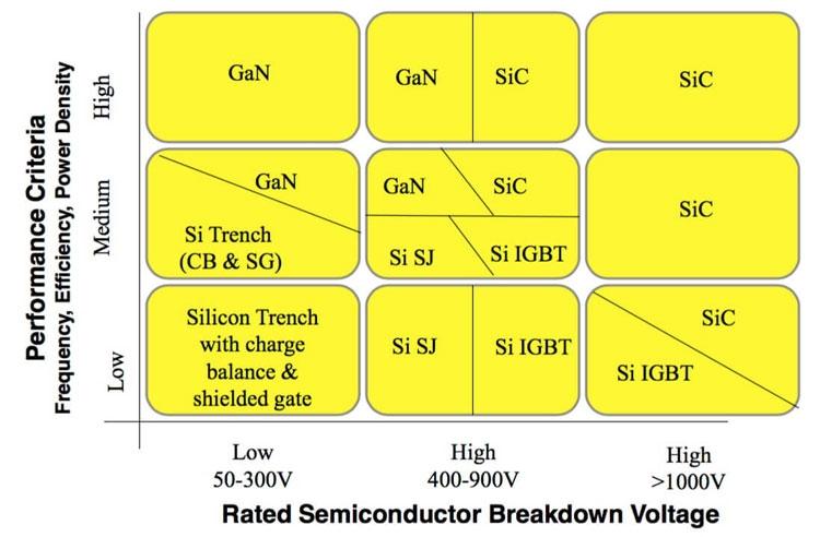 JEDEC разрабатывает стандарт для силовой электроники будущего