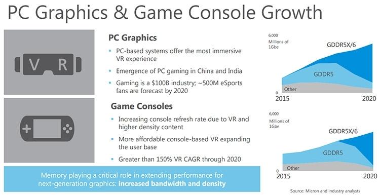 Память GDDR6 будет востребована не только для видеокарт и игровых консолей