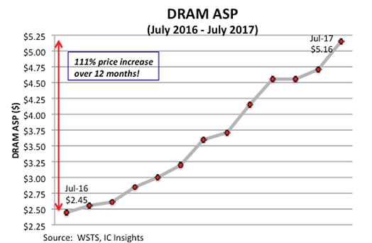 Средняя отпускная цена оперативной памяти с июля 2016 г. по июль 2017 г. (IC Insights)