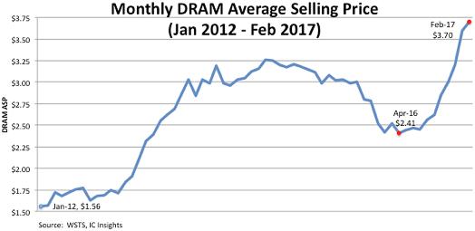 Средняя отпускная цена оперативной памяти с января 2012 г. по февраль 2017 г. (WSTS, IC Insights)