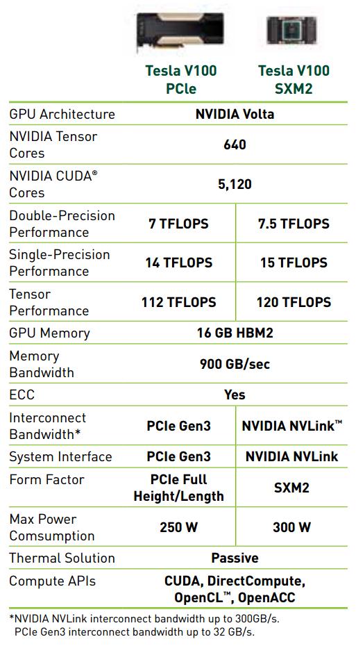Сравнение характеристик PCI-E и SXM2-версий Tesla V100