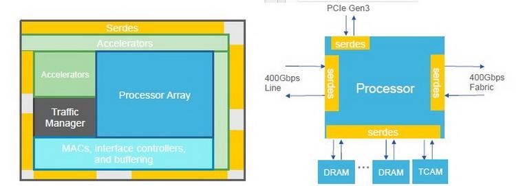 Общая архитектура и расположение функциональных блоков внутри NPU