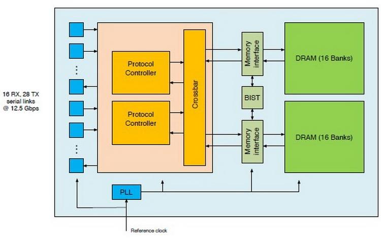 NPU и его подсистемы памяти