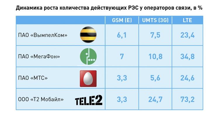 Российские операторы теряют интерес к развитию сетей 2G/GSM