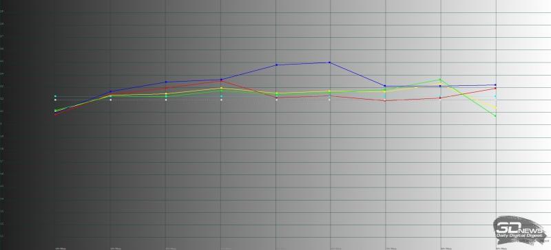 Xiaomi Mi MIX 2, гамма. Желтая линия – показатели Mi MIX 2, пунктирная – эталонная гамма