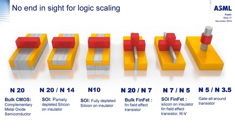 Варианты архитектуры затворов и каналов транзисторов, среди котрых присутствуют варианты на пастинах SOI (ASML)