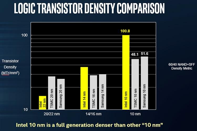 936 1b - Intel рассказала о своих перспективных разработках на конференции в Китае