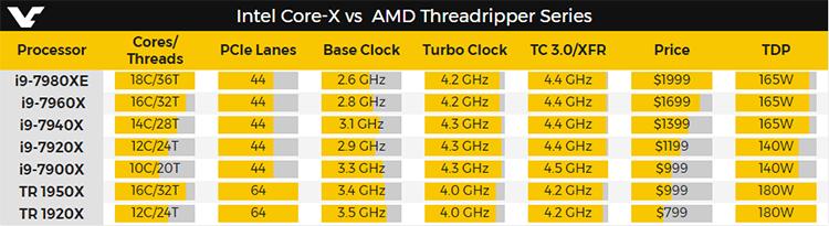 937 00 - Core i9-7980XE: 18-ядерный флагман Intel подвергся тестированию