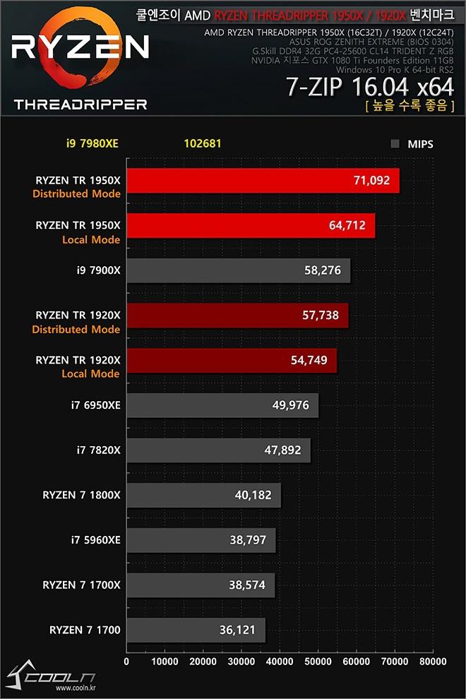 937 06 - Core i9-7980XE: 18-ядерный флагман Intel подвергся тестированию