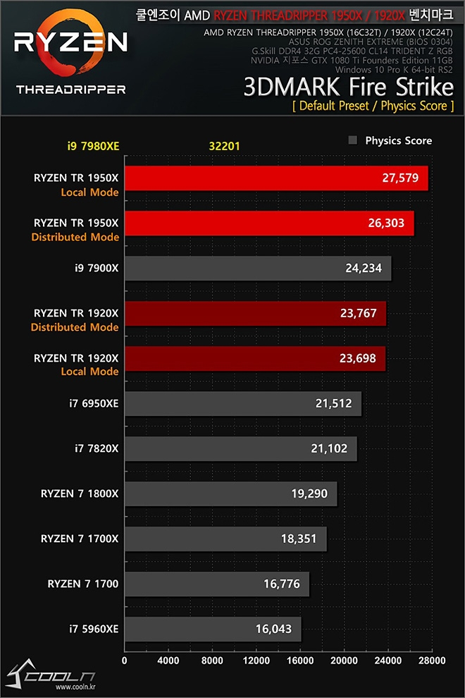 937 09 - Core i9-7980XE: 18-ядерный флагман Intel подвергся тестированию