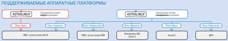 Поддерживаемые Astra Linux аппаратные платформы