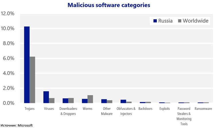 Microsoft отмечает рост количества атак на российских пользователей ПК