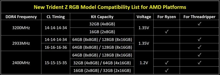gs2 - Модули памяти G.SKILL Trident Z RGB DDR4 рассчитаны на платформу AMD