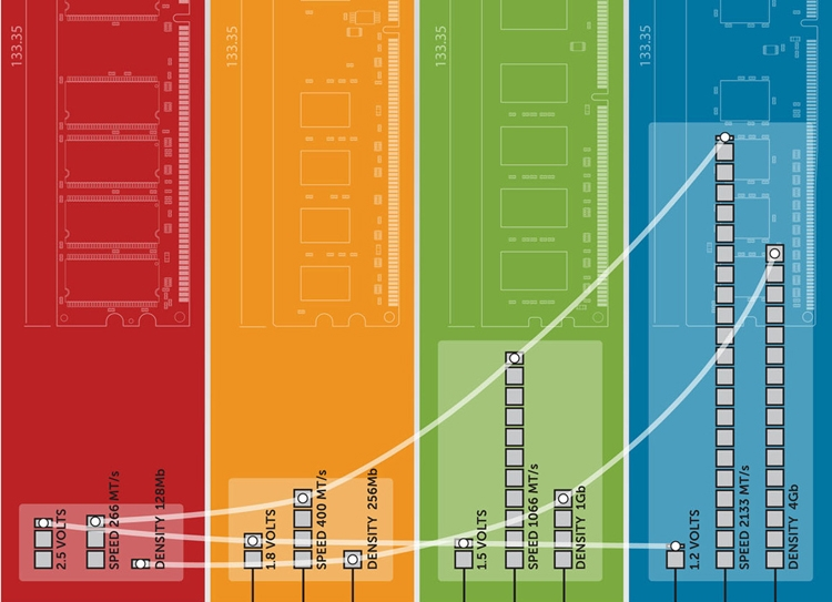 rb1 - Rambus тестирует образцы памяти следующего поколения DDR5