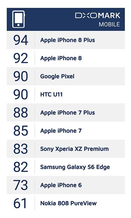 """iPhone 8 Plus назван обладателем лучшей камеры среди смартфонов"""""""