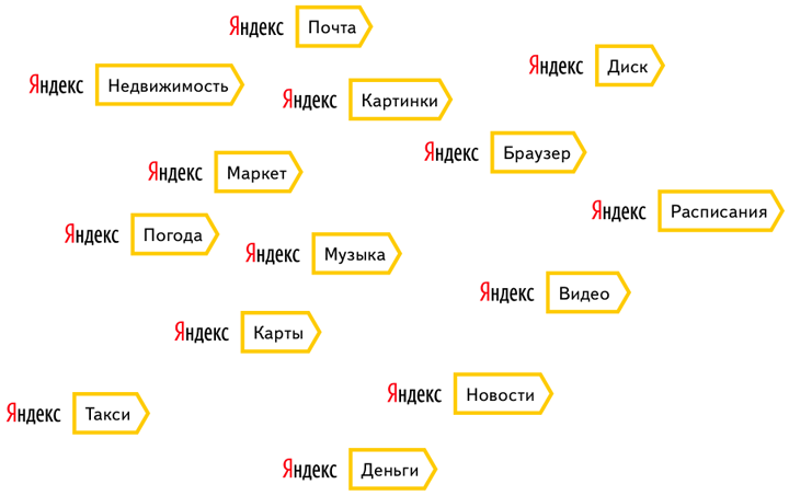 Помимо поиска, Яндекс предоставляет пользователям множество информационных, геоинформационных и персональных сервисов, в том числе мобильных