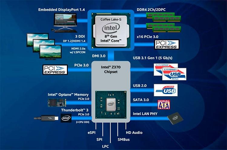 002 - Анонсированы Intel Core 8-го поколения для ПК: больше ядер и выше цена