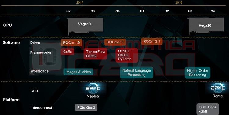 945 2 - Matisse и Picasso — кодовые имена процессоров AMD 2019 года