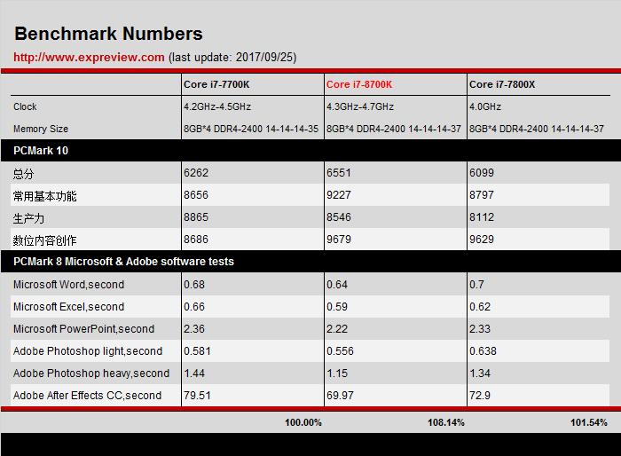 Core i7-8700K не прибавил и 10 % относительно Core i7-7700K — пожалуй, это уже чересчур