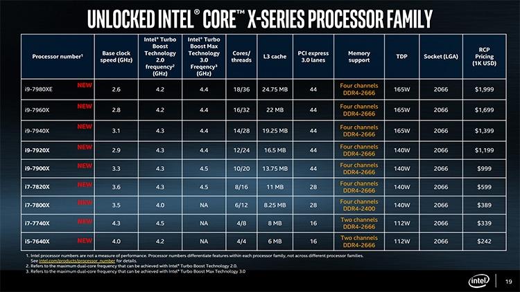 Core i9-7980XE: релиз и экстремальный разгон старшего процессора Intel