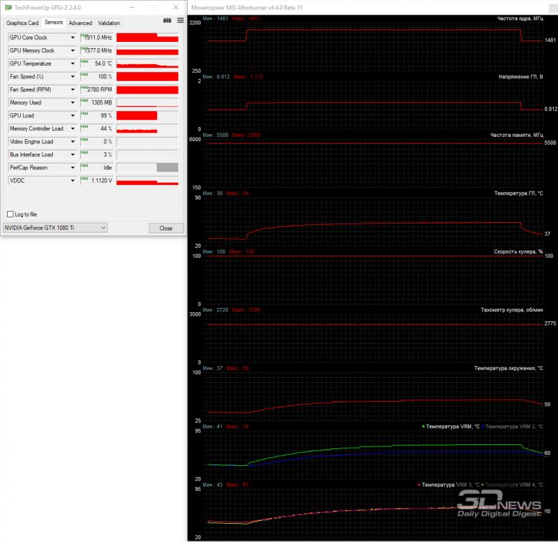 Максимальная скорость (~2780 об/мин)