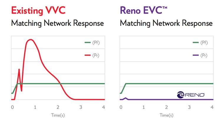 Наглядно о разности в скорости реакции вакуумных и полупроводниковых подстраиваемых конденсаторов Reno Sub-Systems