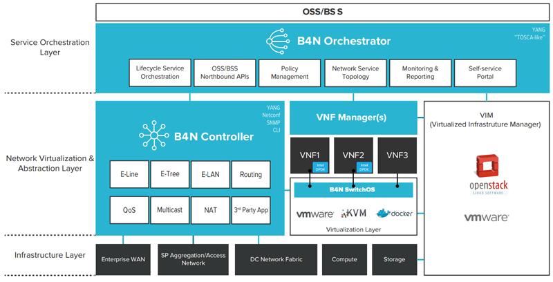B4N Service Platform - комплексное решение компании Brain4Net для модернизации сетевой инфраструктуры операторов связи, провайдеров облачных сервисов и распределённых корпоративных сетей на базе технологий SDN и NFV