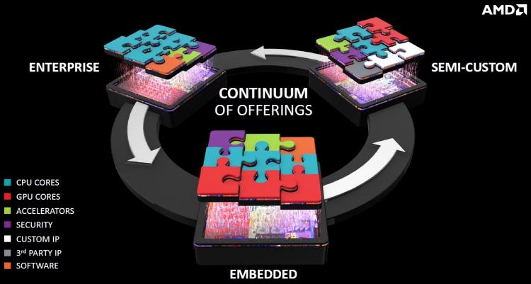Технология создания микросхем на заказ у AMD