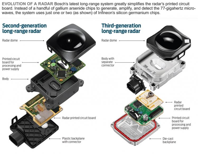 Современный радар для автомобилей производства Bosch (справа) против радара предыдущего поколения (слева))