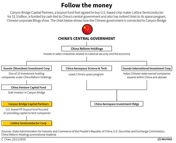 Reuters «разоблачает» источник финансирования Canyon Bridge