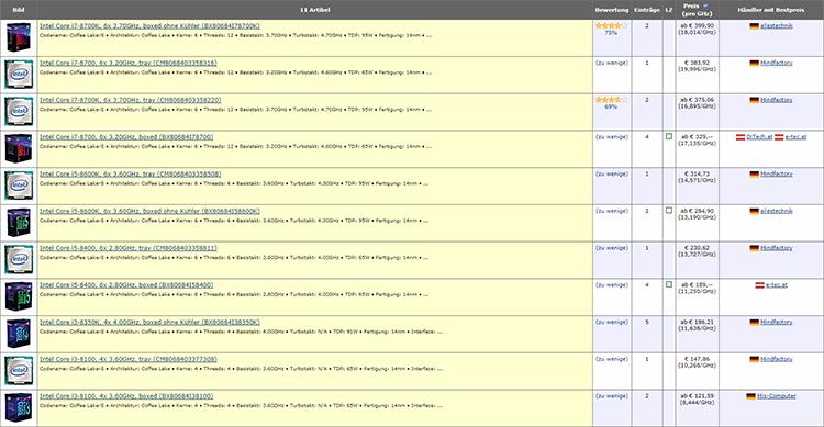 Снимок экрана в 16:15: в Западной Европе количество предложений серьёзно ограничено