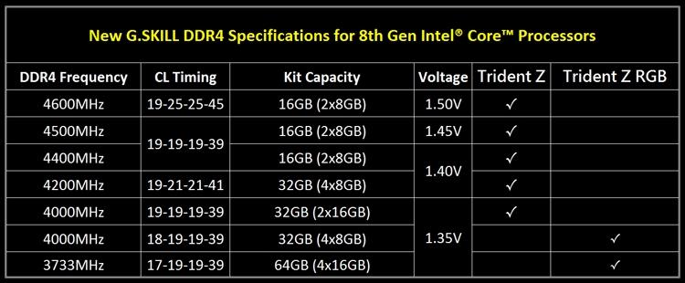 gs2 - G.SKILL раскрыла характеристики памяти DDR4 для платформы Intel Coffee Lake