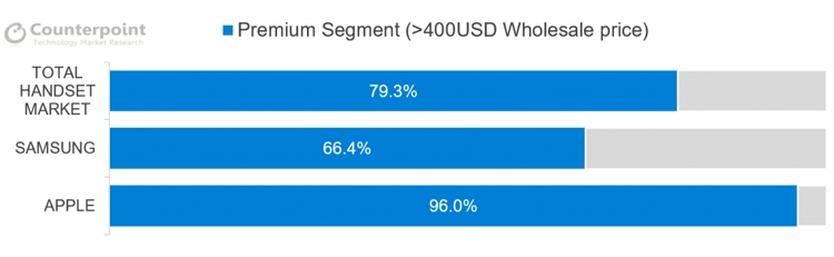 cp2 - До 80 % прибыли на рынке смартфонов приходится на аппараты дороже $400