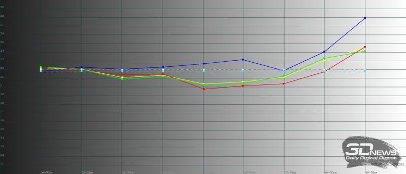 BLU Studio Mega, гамма. Желтая линия – показатели Studio Mega, пунктирная – эталонная гамма