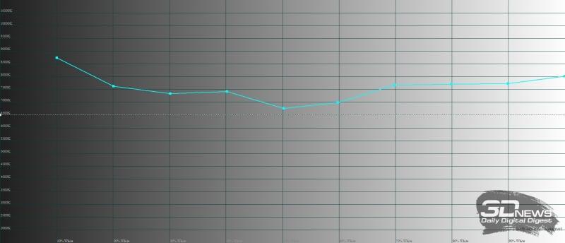 BLU Studio Mega, цветовая температура. Голубая линия – показатели Studio Mega, пунктирная – эталонная температура