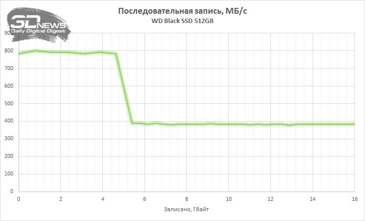 Обзор SSD-накопителя WD Black: входной билет в мир NVMe