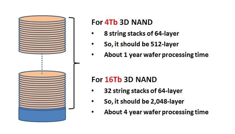 Если на обработку каждой пластины с 4-Тбит 3D NAND потребуется год, на обработку пластин с 16-Тбайт чипами уйдёт около четырёх лет ( Sang-Yun Lee, CEO, BeSang Inc)