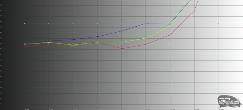 ASUS Zenfone 4 Max, гамма. Желтая линия – показатели Zenfone 4 Max, пунктирная – эталонная гамма