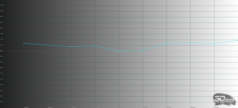 ASUS Zenfone 4 Max, цветовая температура. Голубая линия – показатели Zenfone 4 Max, пунктирная – эталонная температура