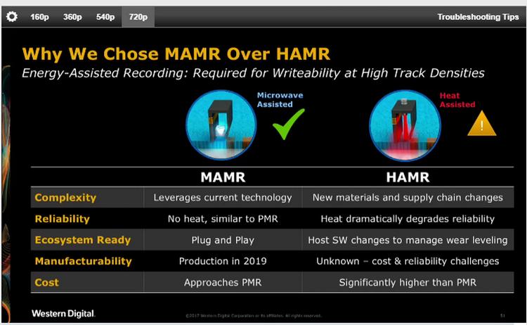 MAMR имеет массу преимуществ перед термомагнитной записью