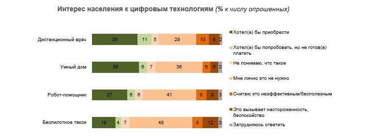 ru2 - Такси с автопилотом россиянам пока не нужны
