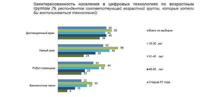 ru3 - Такси с автопилотом россиянам пока не нужны