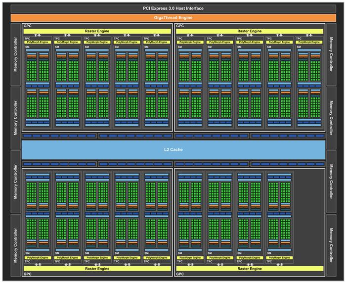 Основа GeForce GTX 1070 Ti — графический процессор GP104 в версии с 2432 шейдерами и 152 TMU