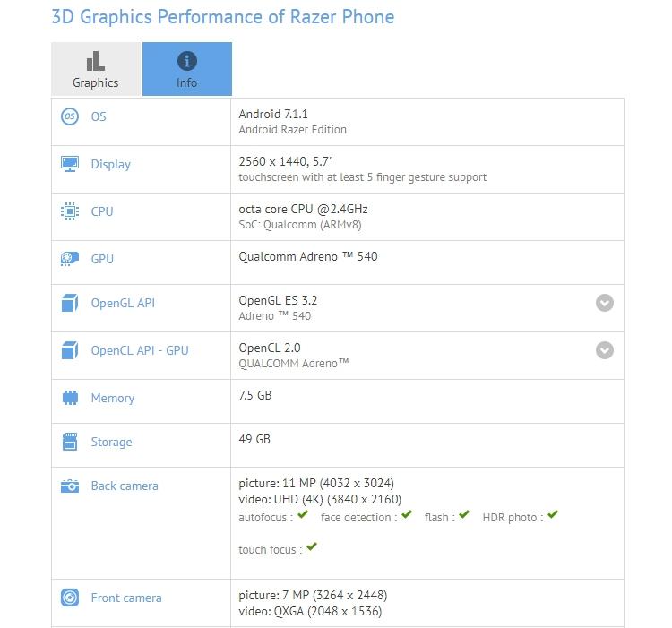 razer2 - Бенчмарк раскрыл оснащение первого смартфона Razer: экран QHD и чип Snapdragon 835