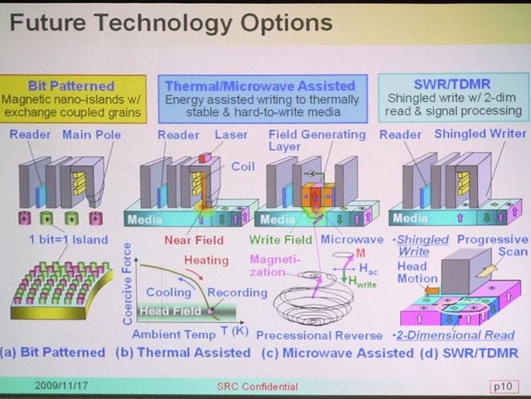 Прорывная технология даст возможность сделать жесткий диск емкостью 40 Тб