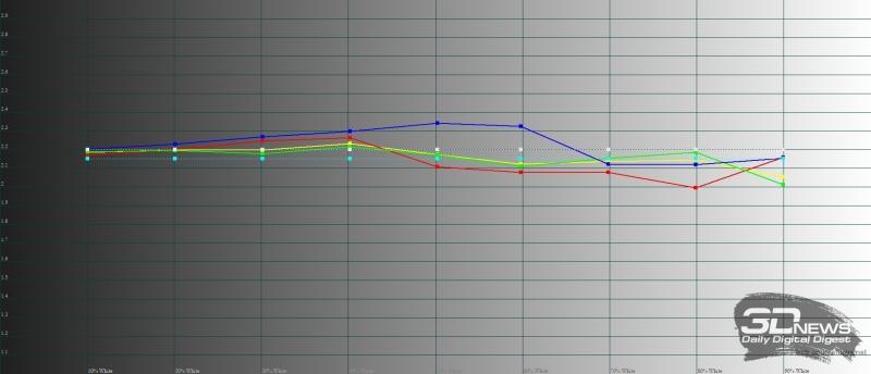 Meizu Pro 7, гамма. Желтая линия – показатели Pro 7, пунктирная – эталонная гамма