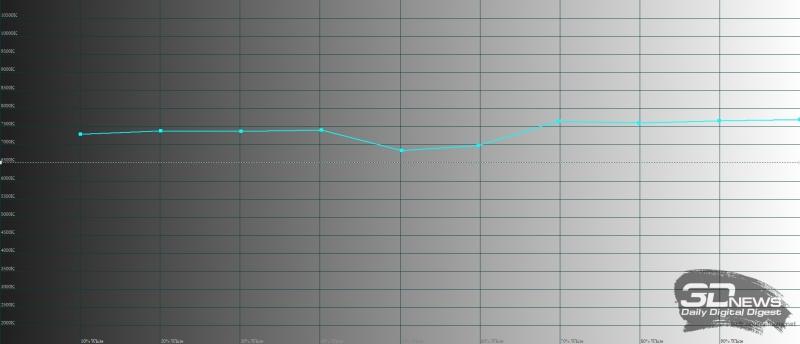Meizu Pro 7, цветовая температура. Голубая линия – показатели Pro 7, пунктирная – эталонная температура