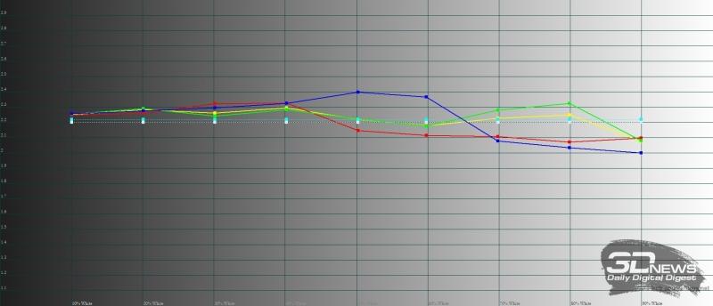 Meizu Pro 7 Plus, гамма в полноцветном режиме. Желтая линия – показатели Pro 7 Plus, пунктирная – эталонная гамма